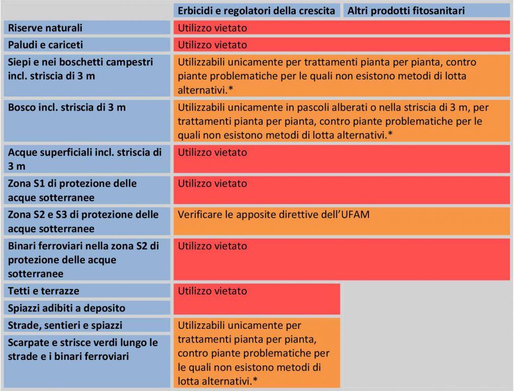 Erbicidi_divieto_uso-tabella